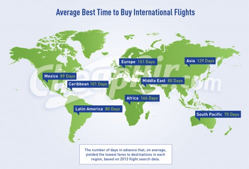 Average Best Time to Buy International Flights